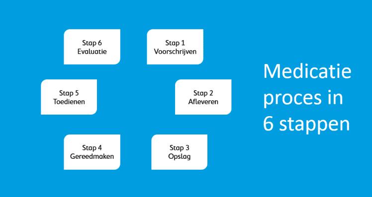 Medicatieproces in 6 stappen